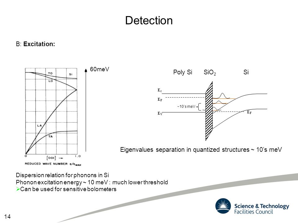 Detection B: Excitation: Poly Si SiO2 Si