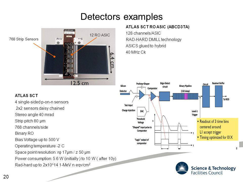 Detectors examples 20 ATLAS SCT RO ASIC (ABCD3TA) 128 channels/ASIC