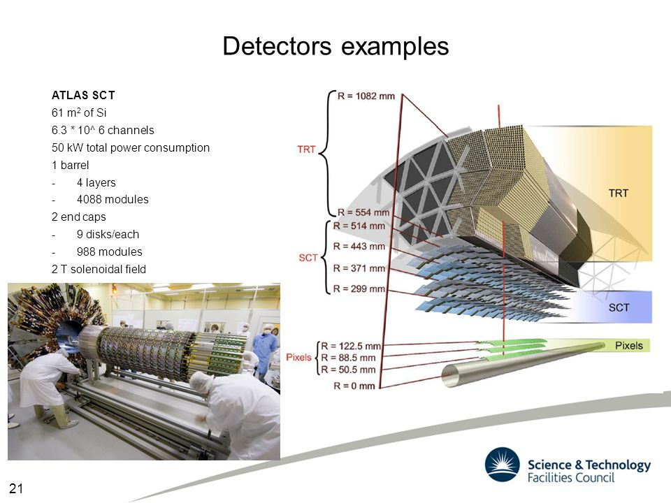 Detectors examples 21 ATLAS SCT 61 m2 of Si 6.3 * 10^ 6 channels
