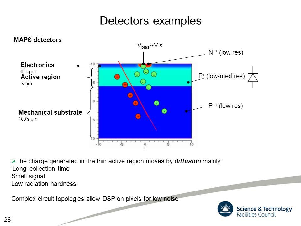 Detectors examples MAPS detectors Vbias ~V's N++ (low res) Electronics