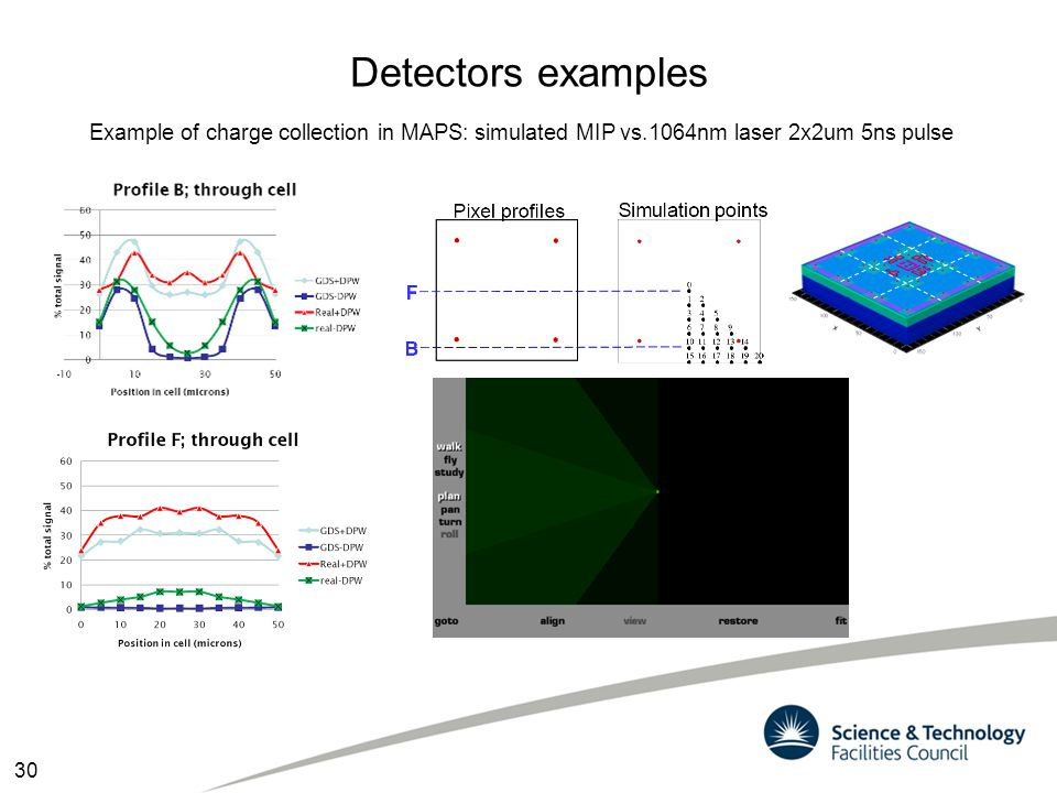Detectors examples Example of charge collection in MAPS: simulated MIP vs.1064nm laser 2x2um 5ns pulse.