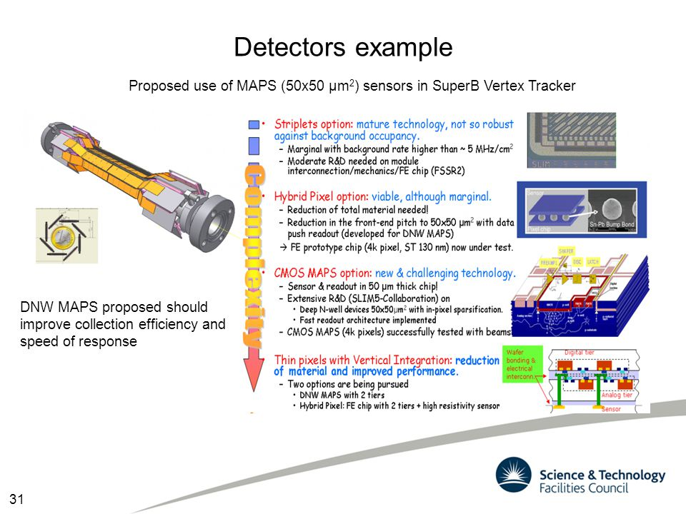 Detectors example Proposed use of MAPS (50x50 μm2) sensors in SuperB Vertex Tracker.