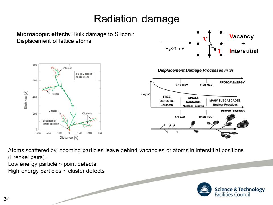 Radiation damage Vacancy + Interstitial V I