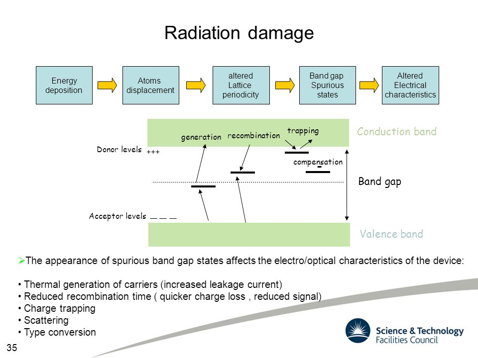 Radiation damage - Conduction band Band gap Valence band
