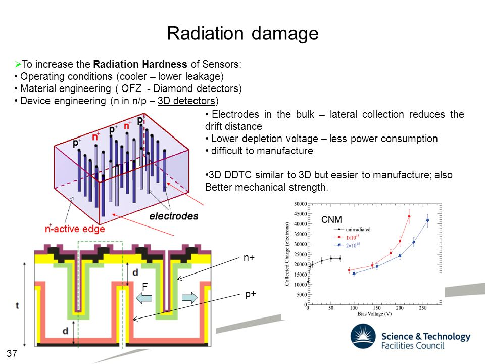 Radiation damage To increase the Radiation Hardness of Sensors: