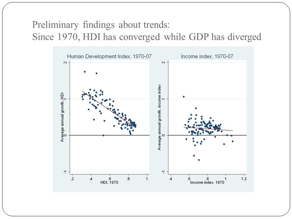 Preliminary findings about trends: Since 1970, HDI has converged while GDP has diverged