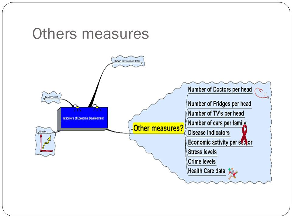 Others measures