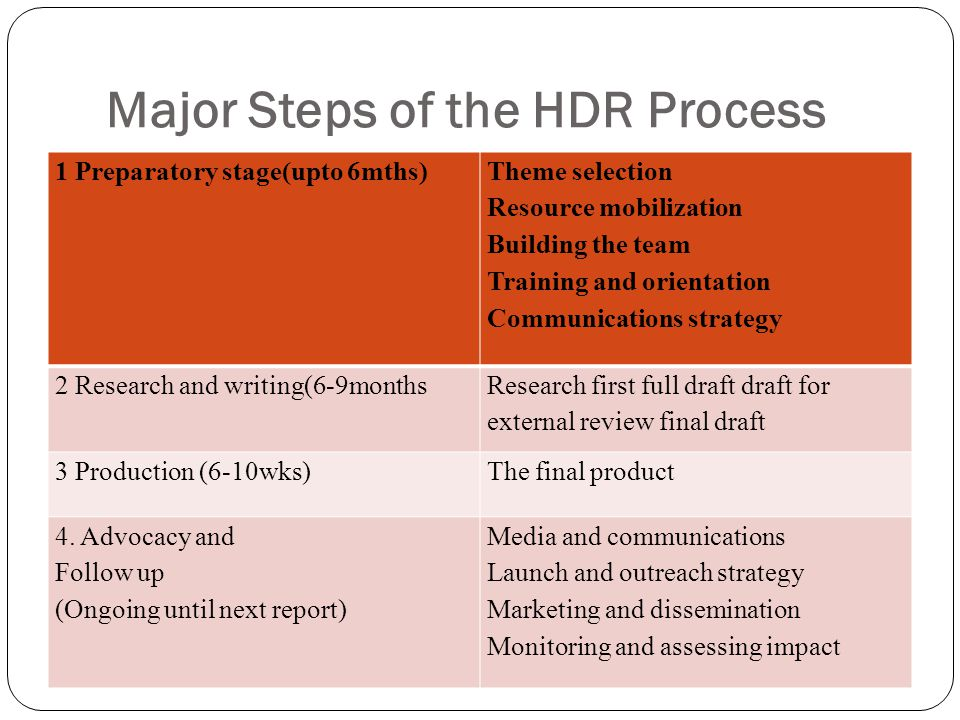 Major Steps of the HDR Process