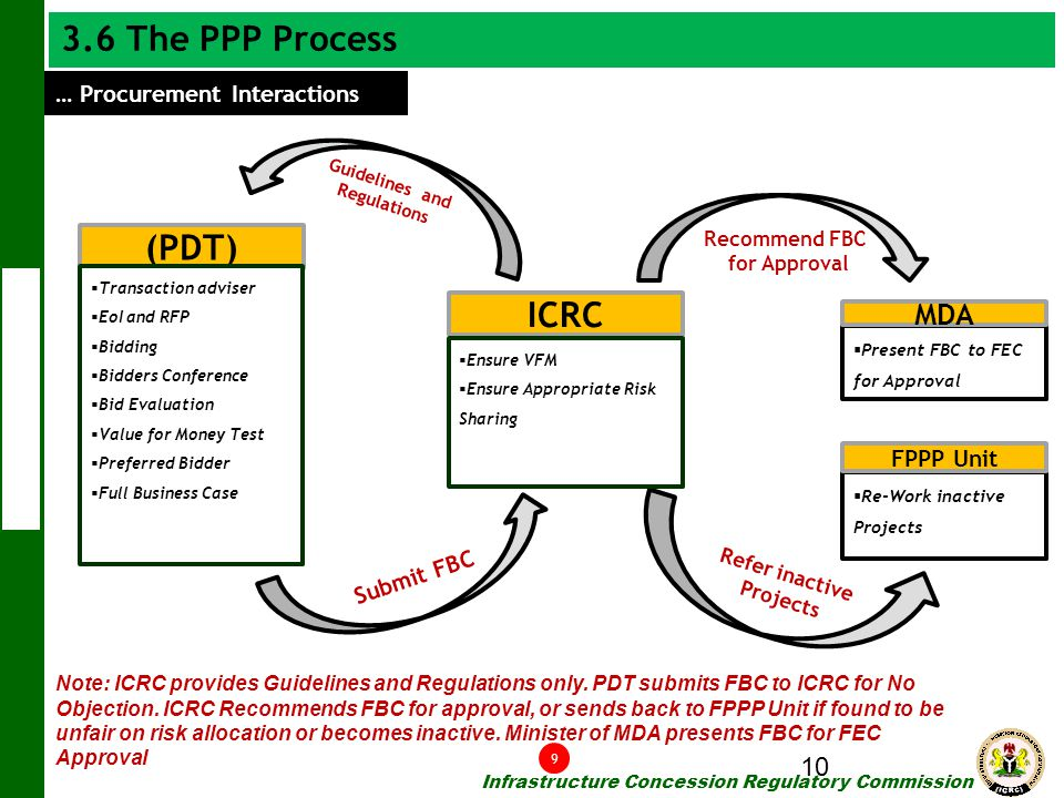 3.6 The PPP Process (PDT) ICRC MDA … Procurement Interactions