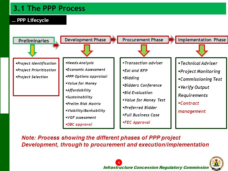 3.1 The PPP Process … PPP Lifecycle. Development Phase. Procurement Phase. Implementation Phase.