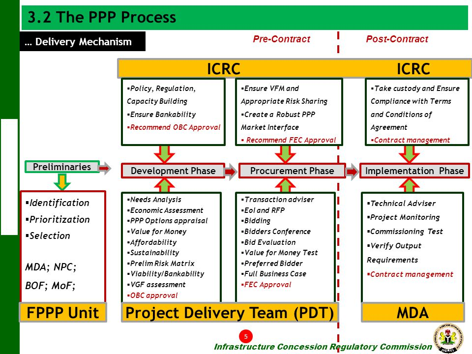 Project Delivery Team (PDT)
