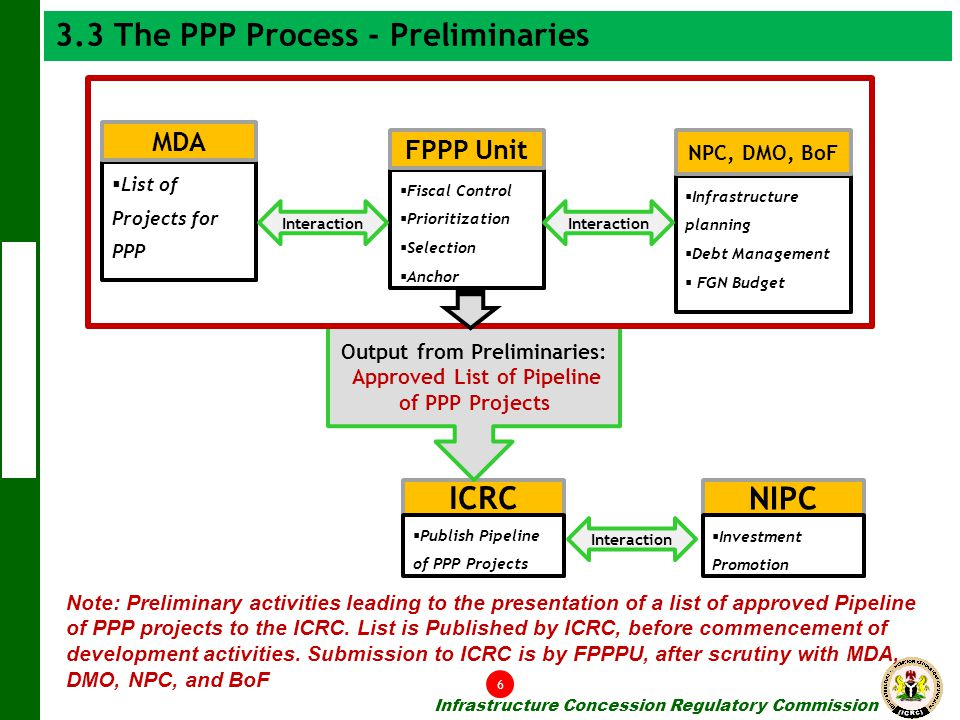 Output from Preliminaries: Approved List of Pipeline of PPP Projects