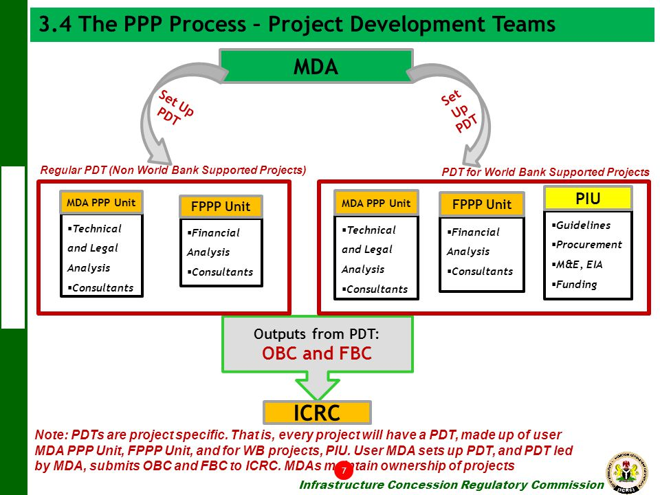 3.4 The PPP Process – Project Development Teams