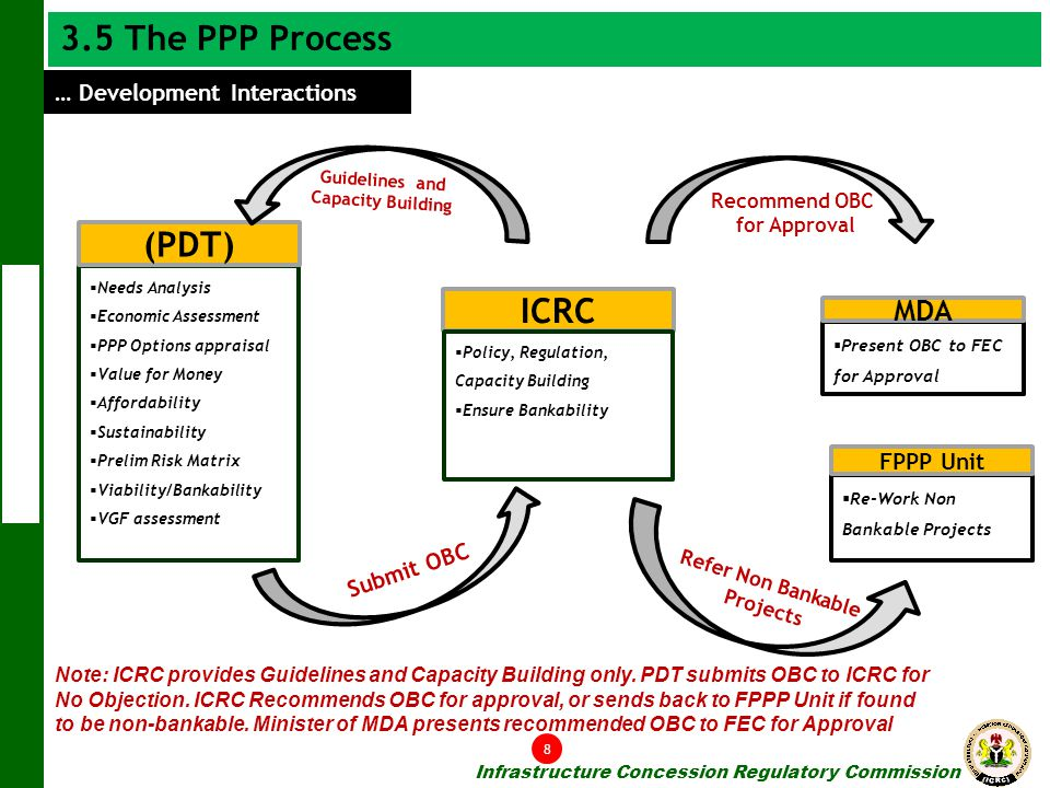3.5 The PPP Process (PDT) ICRC MDA … Development Interactions