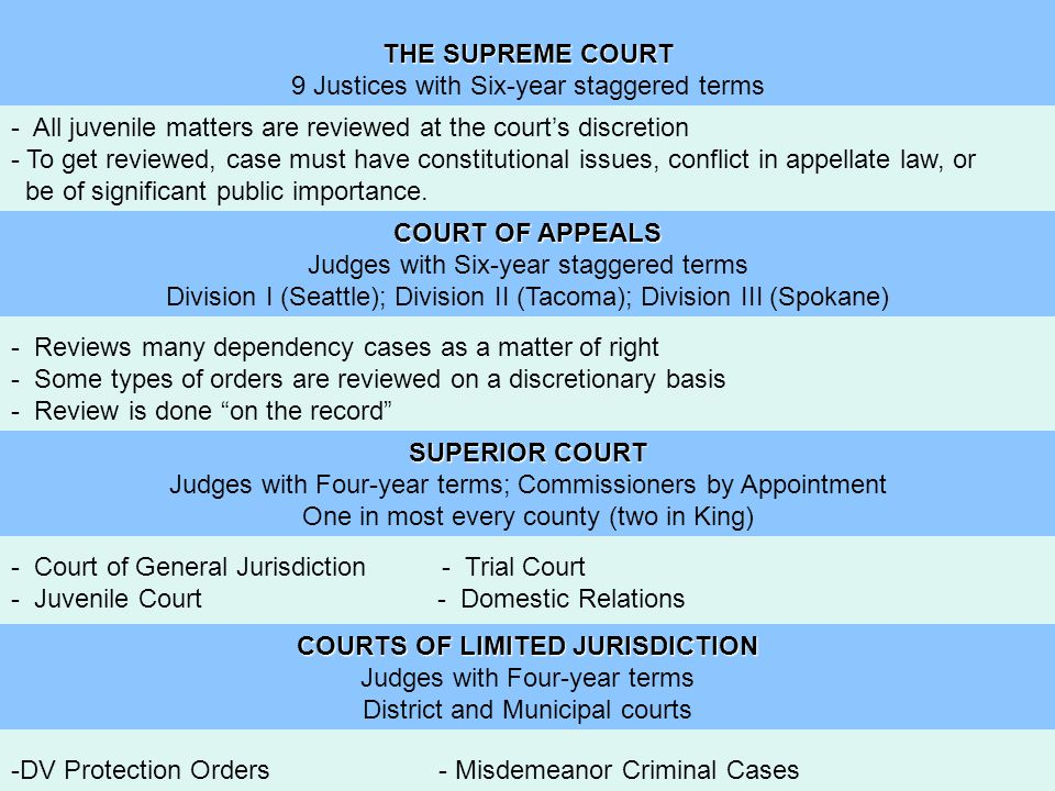 THE SUPREME COURT 9 Justices with Six-year staggered terms