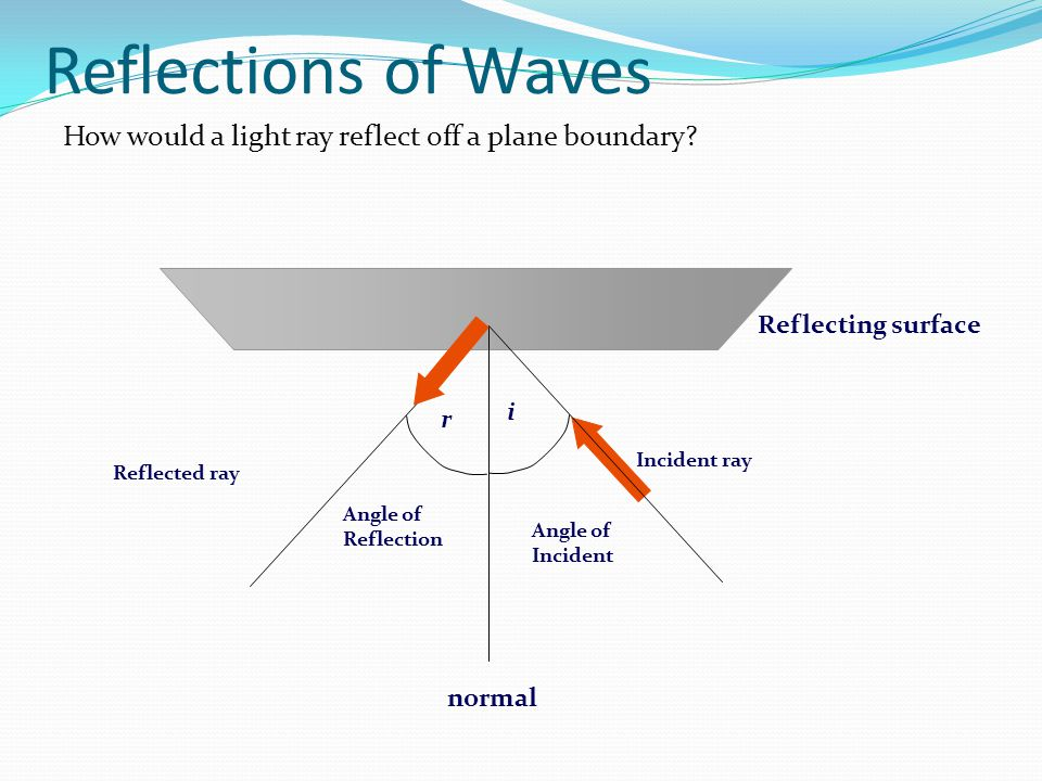 Reflections of Waves How would a light ray reflect off a plane boundary Reflecting surface. normal.