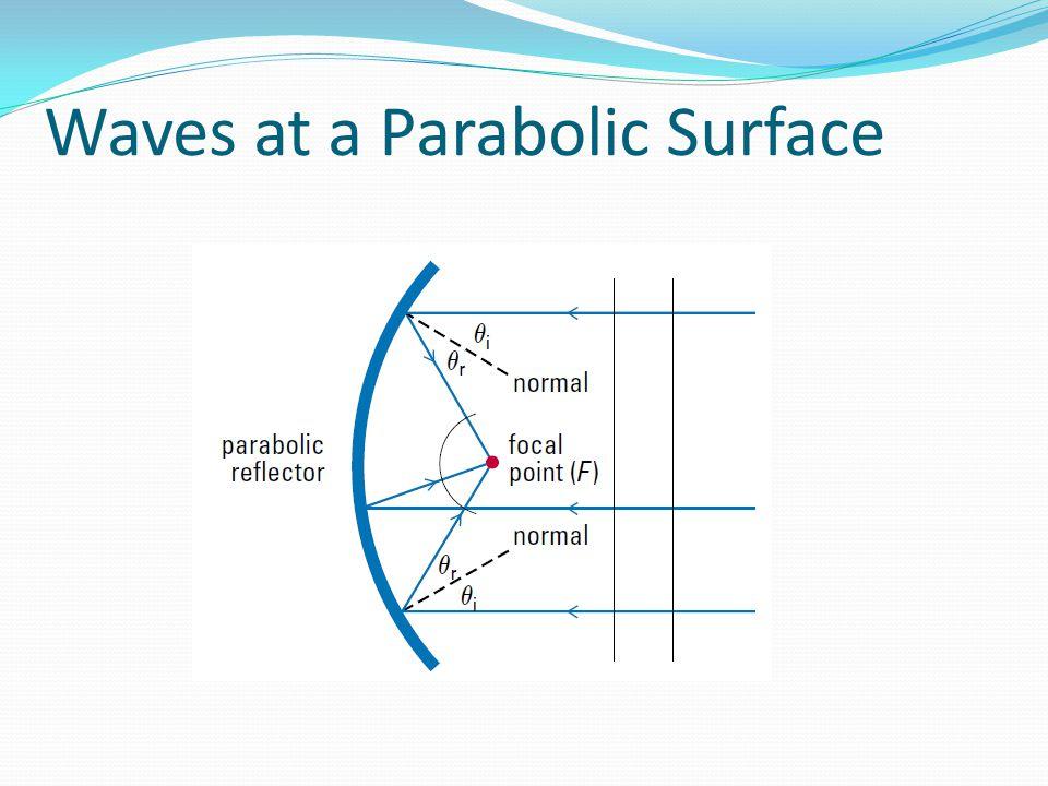 Waves at a Parabolic Surface