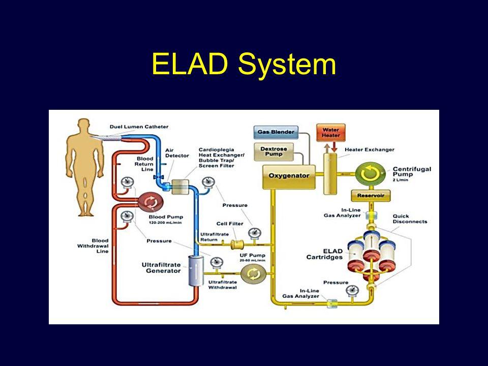 ELAD System