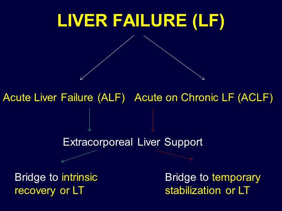 LIVER FAILURE (LF) Acute Liver Failure (ALF)
