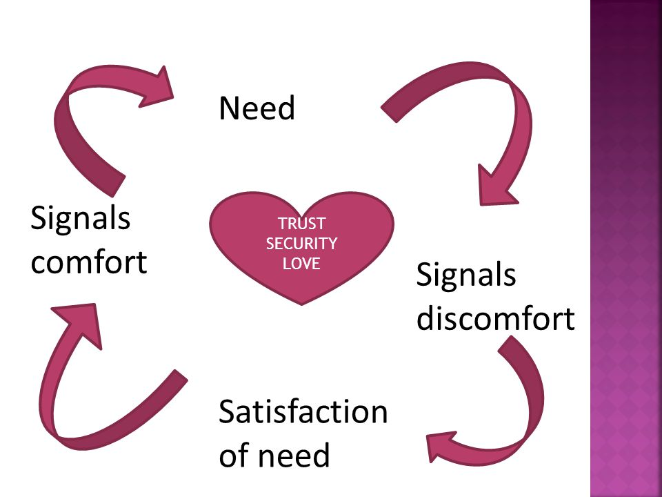 Need Signals comfort Signals discomfort Satisfaction of need TRUST
