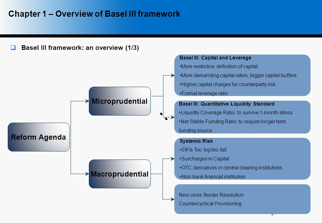 Chapter 1 – Overview of Basel III framework