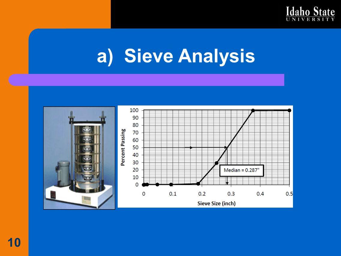 a) Sieve Analysis