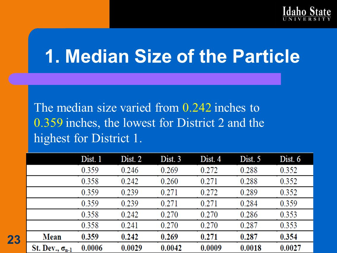 1. Median Size of the Particle