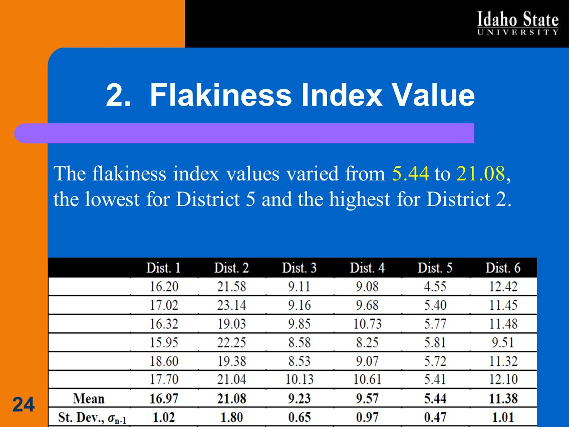 2. Flakiness Index Value The flakiness index values varied from 5.44 to 21.08, the lowest for District 5 and the highest for District 2.