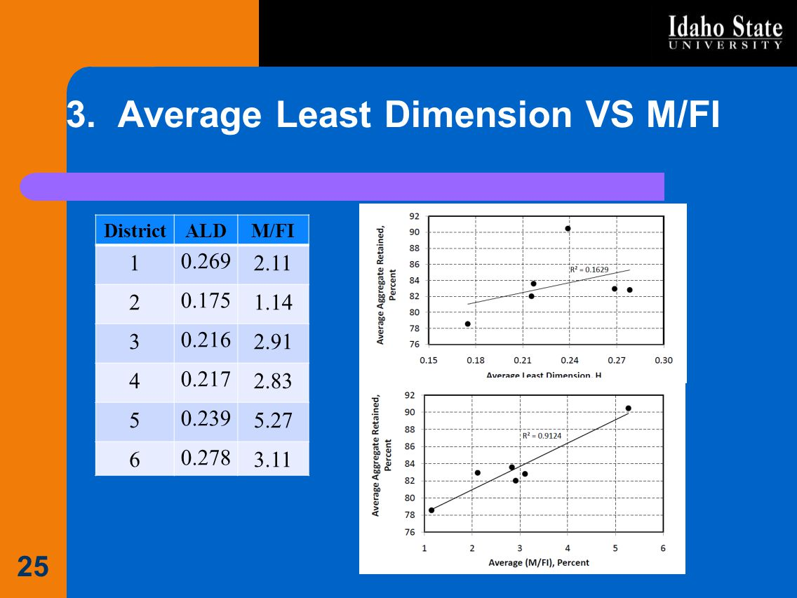 3. Average Least Dimension VS M/FI