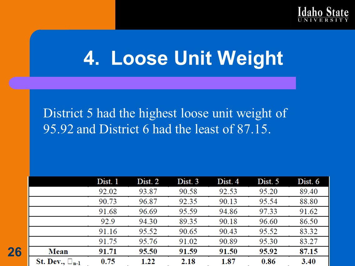4. Loose Unit Weight District 5 had the highest loose unit weight of 95.92 and District 6 had the least of 87.15.