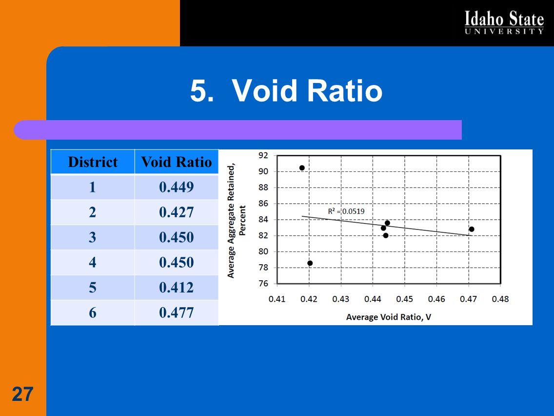 5. Void Ratio District Void Ratio 1 0.449 2 0.427 3 0.450 4 5 0.412 6