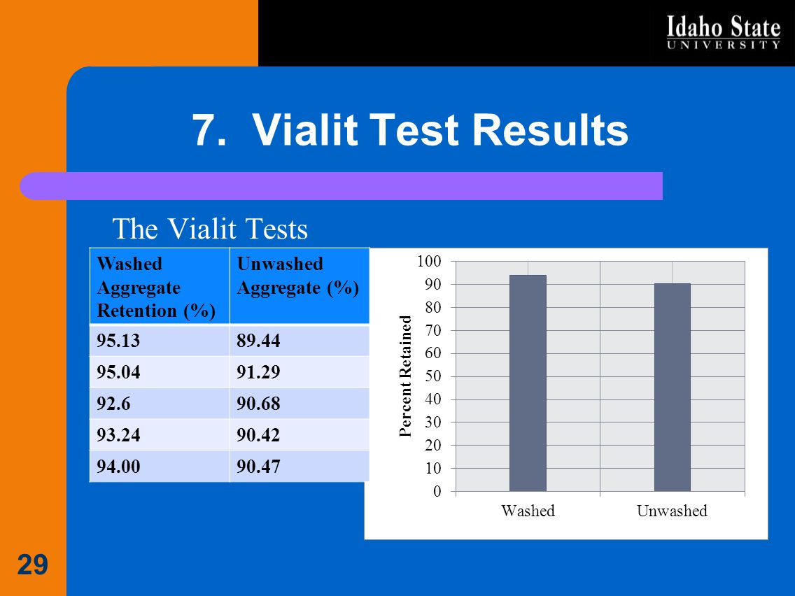 7. Vialit Test Results The Vialit Tests Washed Aggregate Retention (%)
