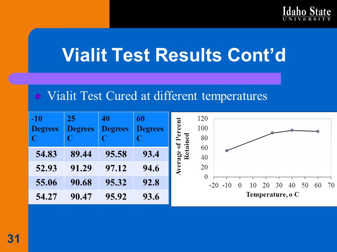 Vialit Test Results Cont'd