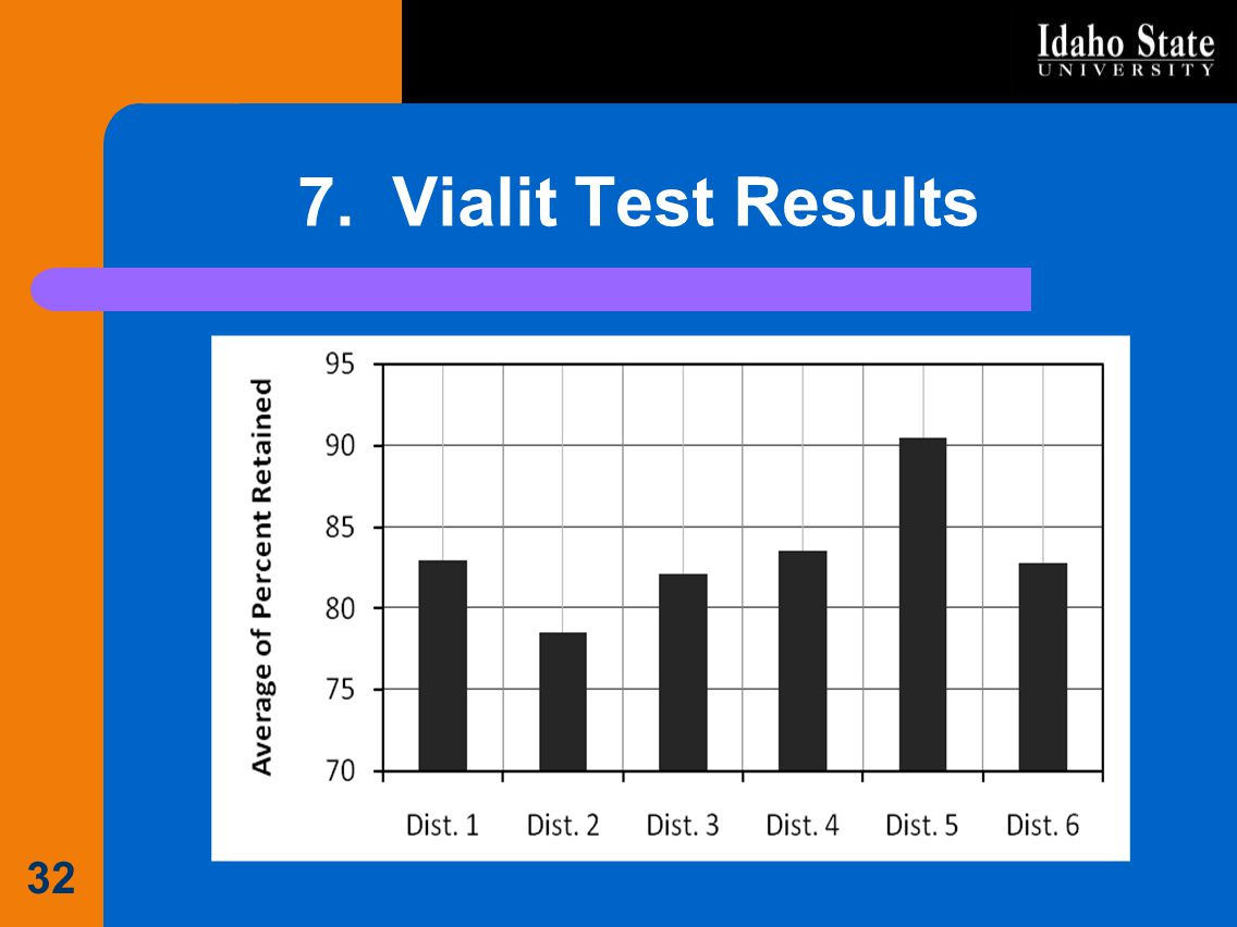 7. Vialit Test Results