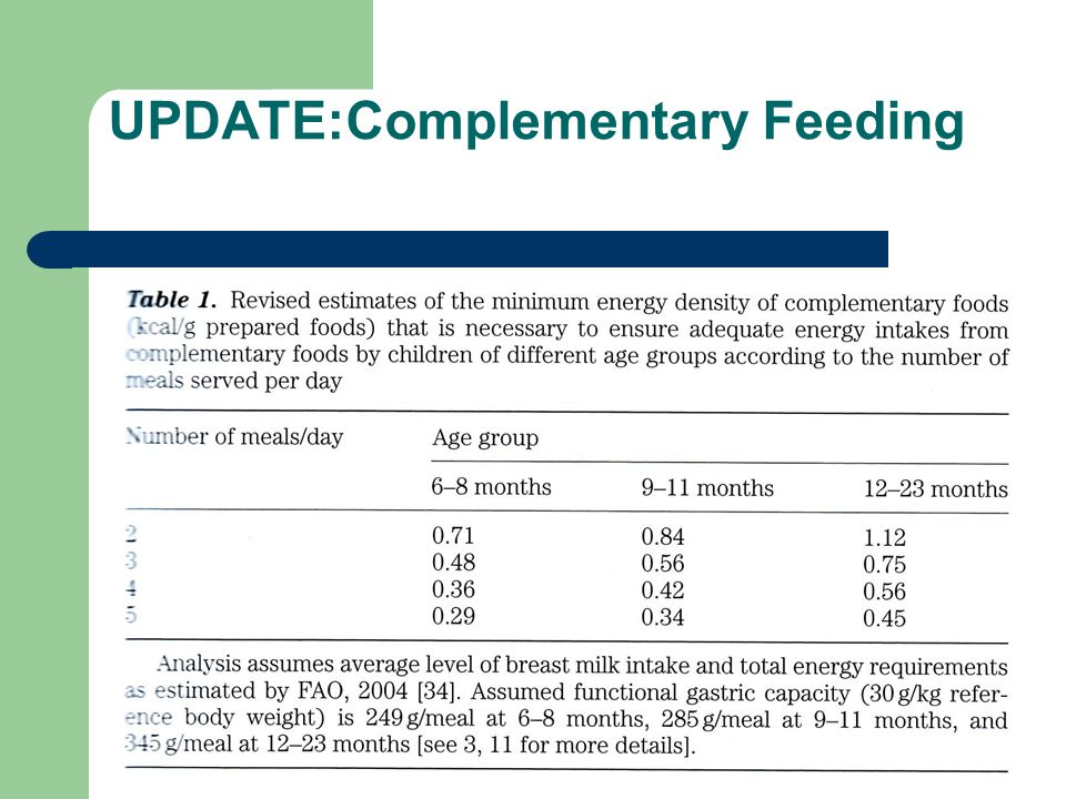 UPDATE:Complementary Feeding