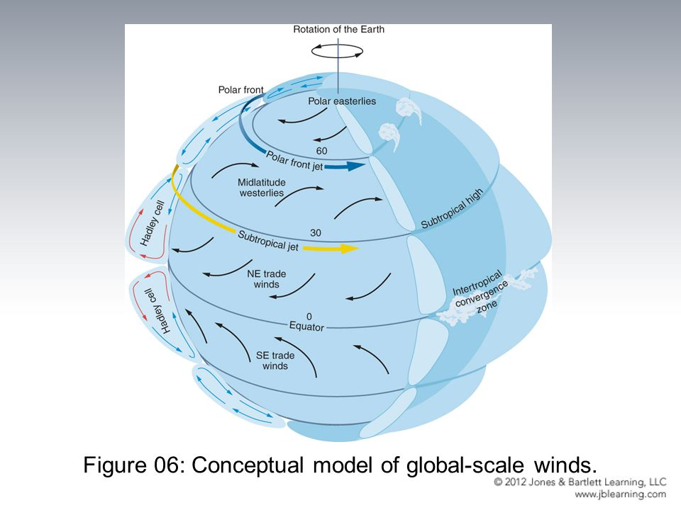 Figure 06: Conceptual model of global-scale winds.