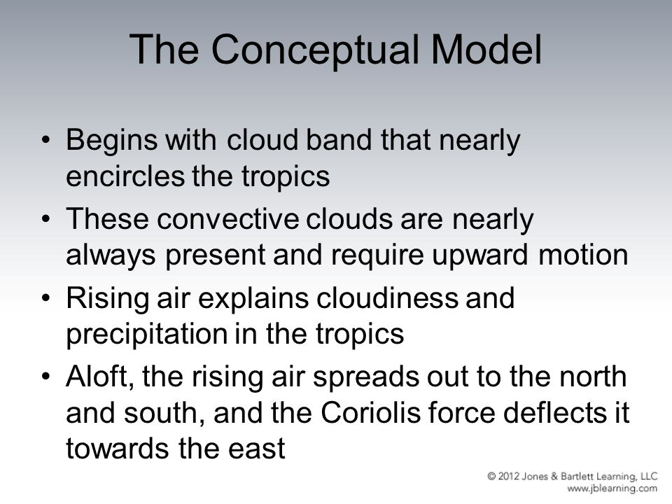 The Conceptual Model Begins with cloud band that nearly encircles the tropics.