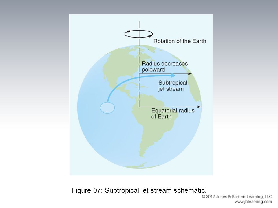 Figure 07: Subtropical jet stream schematic.