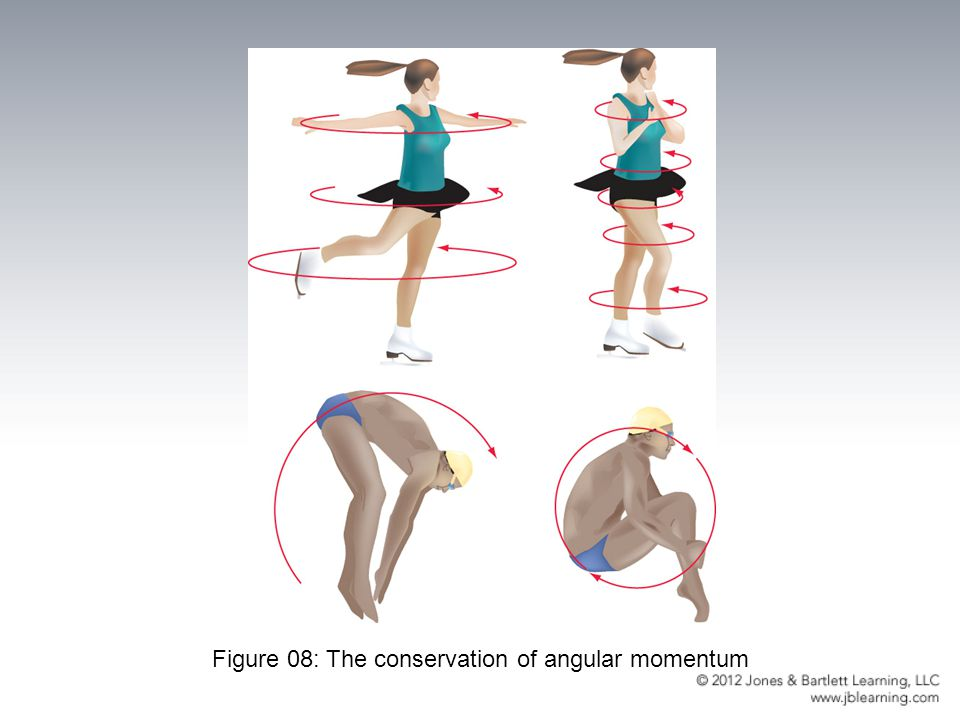 Figure 08: The conservation of angular momentum
