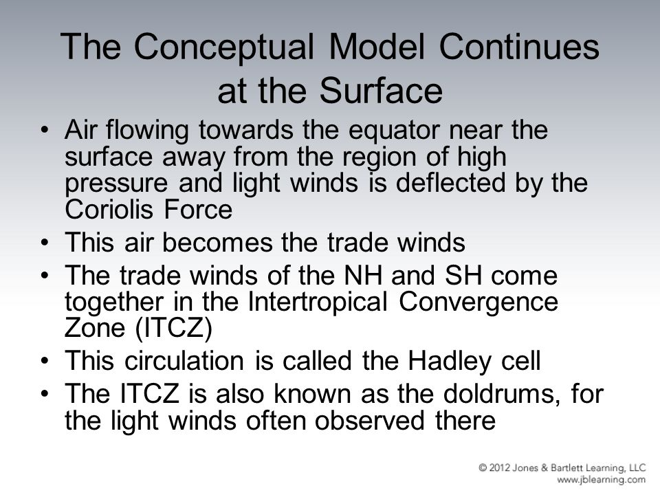 The Conceptual Model Continues at the Surface