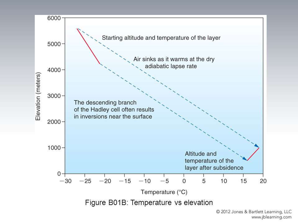 Figure B01B: Temperature vs elevation