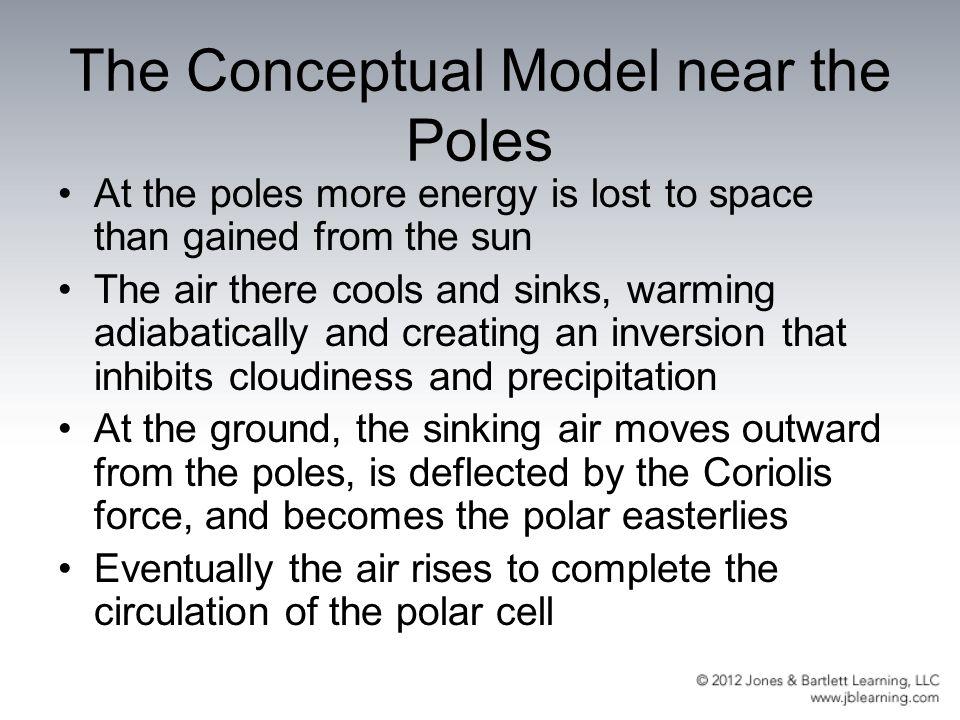 The Conceptual Model near the Poles