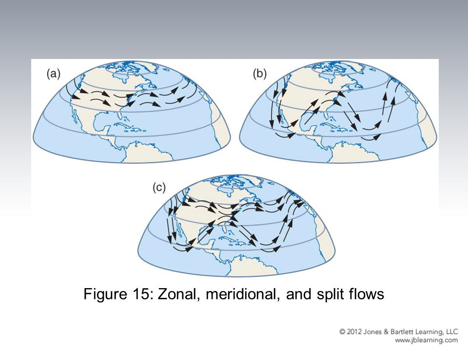 Figure 15: Zonal, meridional, and split flows