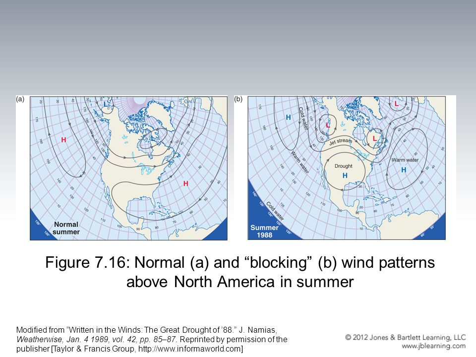 Figure 7.16: Normal (a) and blocking (b) wind patterns above North America in summer