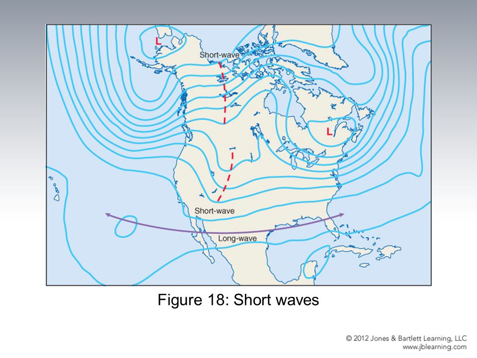 Figure 18: Short waves