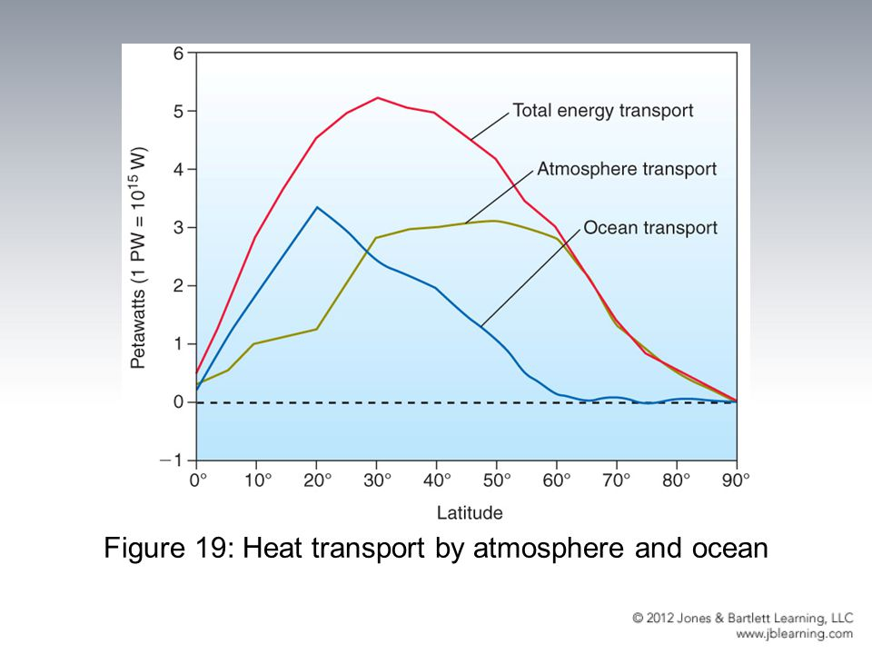 Figure 19: Heat transport by atmosphere and ocean