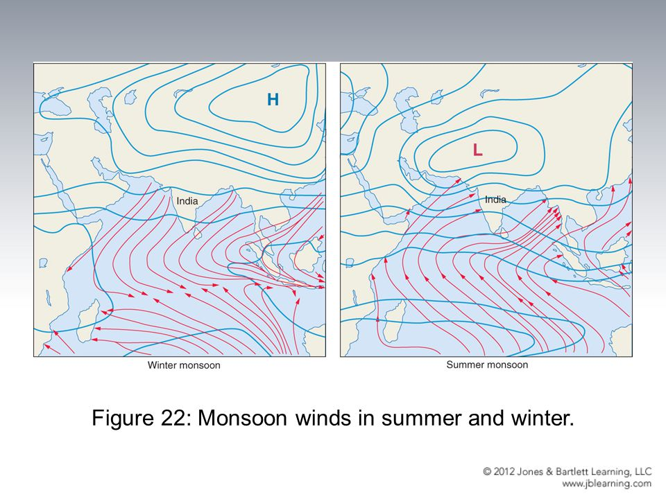 Figure 22: Monsoon winds in summer and winter.