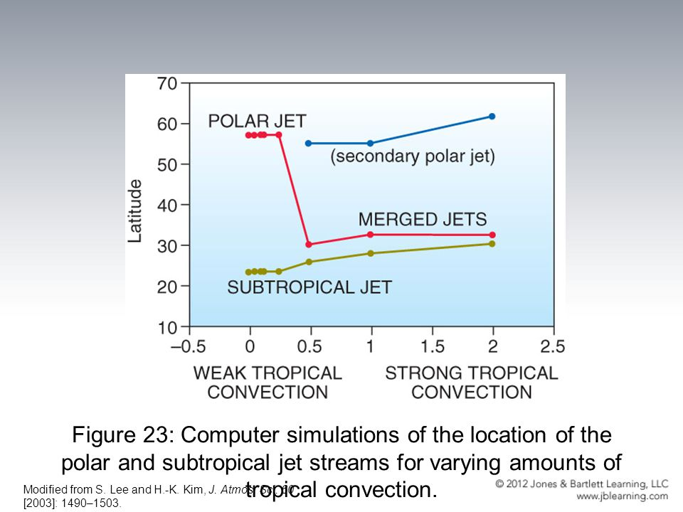 Figure 23: Computer simulations of the location of the polar and subtropical jet streams for varying amounts of tropical convection.