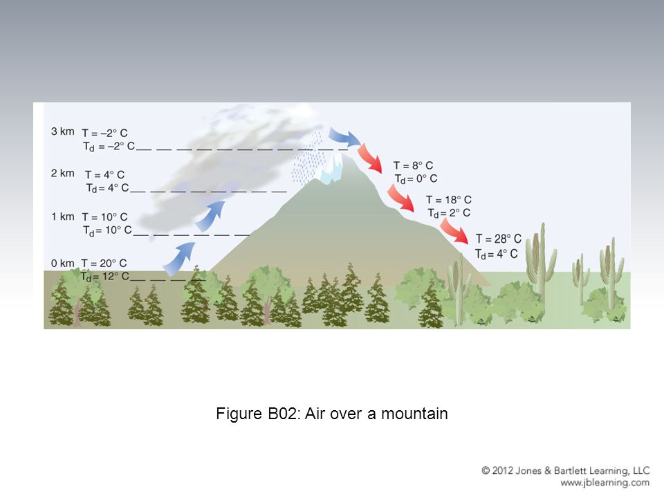 Figure B02: Air over a mountain