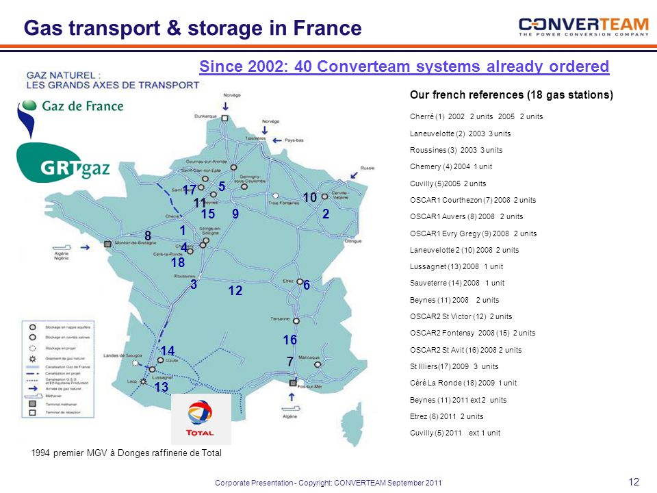 Gas transport & storage in France